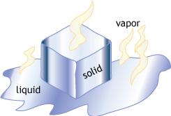 image showing liquid, solid and vapor for water